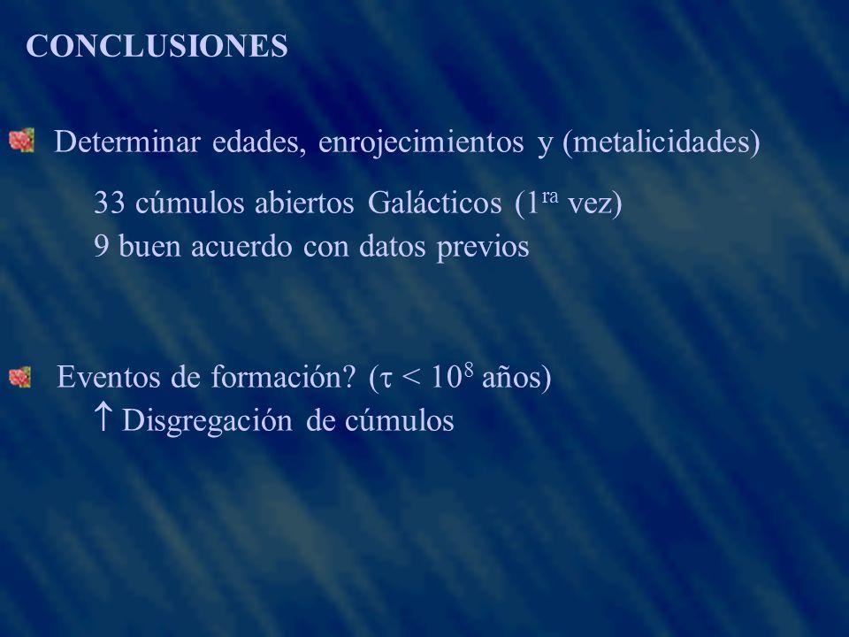 CONCLUSIONES Determinar edades, enrojecimientos y (metalicidades) 33 cúmulos abiertos Galácticos (1 ra vez) 9 buen acuerdo con datos previos Eventos de formación.