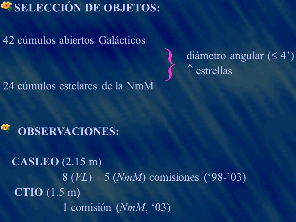 CONCLUSIONES 22 nuevos Templates S/N Resolución temporal (2x10 6 < < 4x10 9 ) años 24 cúmulos estelares de la Nube Menor: Biblioteca de templates: [Fe/H] ~ -0.5 (NmM) { Base de metalicidad solar