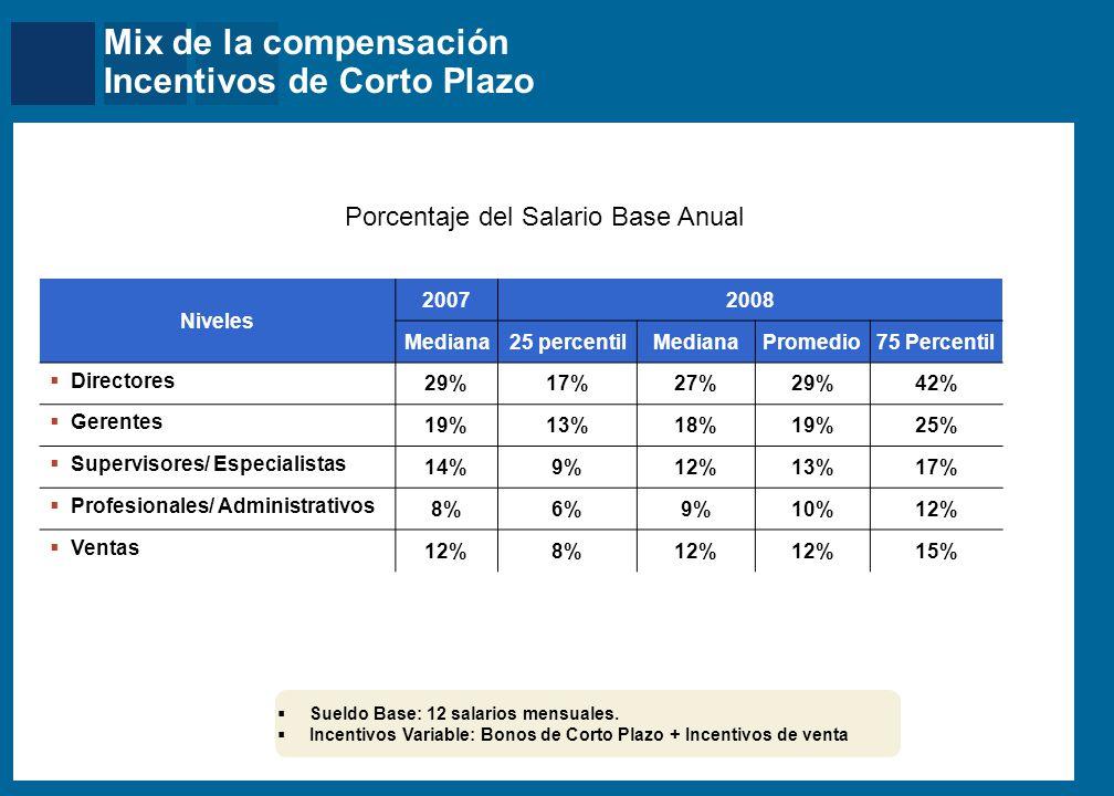 Mercer Niveles 20072008 Mediana25 percentilMedianaPromedio75 Percentil Directores 29%17%27%29%42% Gerentes 19%13%18%19%25% Supervisores/ Especialistas