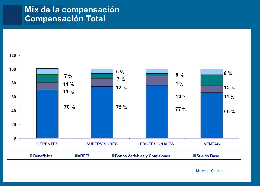 Mercer Mercado General Mix de la compensación Compensación Total 70 % 75 % 77 % 66 % 7 % 6 % 8 % 11 % 12 % 11 % 7 % 13 % 4 % 11 % 15 %