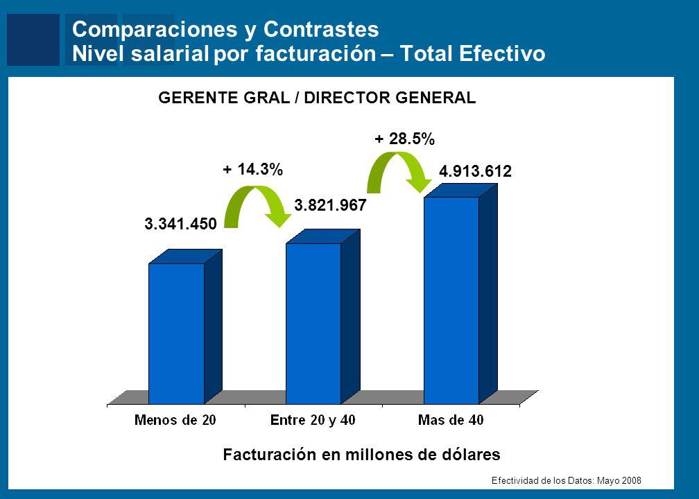 Mercer Comparaciones y Contrastes Nivel salarial por facturación – Total Efectivo GERENTE GRAL / DIRECTOR GENERAL Facturación en millones de dólares E