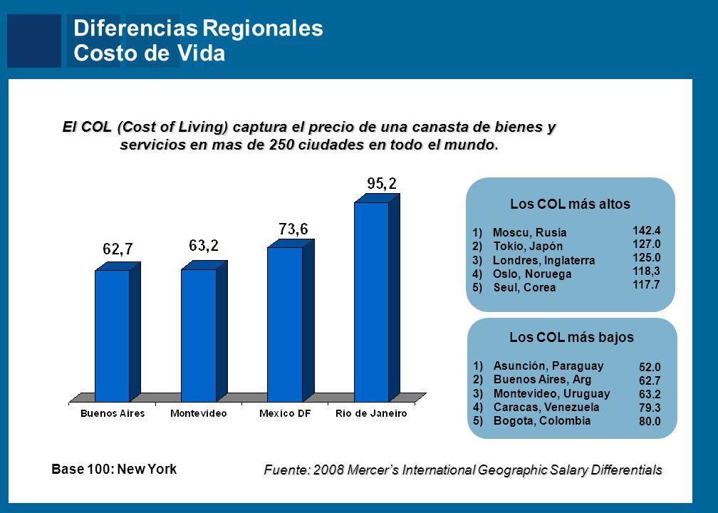 Mercer Diferencias Regionales Costo de Vida El COL (Cost of Living) captura el precio de una canasta de bienes y servicios en mas de 250 ciudades en t