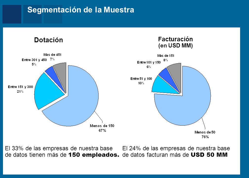 Mercer Segmentación de la Muestra Dotación Facturación (en USD MM) El 33% de las empresas de nuestra base de datos tienen más de 150 empleados. El 24%