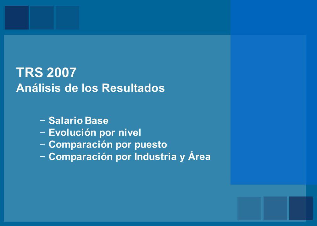 Mercer TRS 2007 Análisis de los Resultados Salario Base Evolución por nivel Comparación por puesto Comparación por Industria y Área