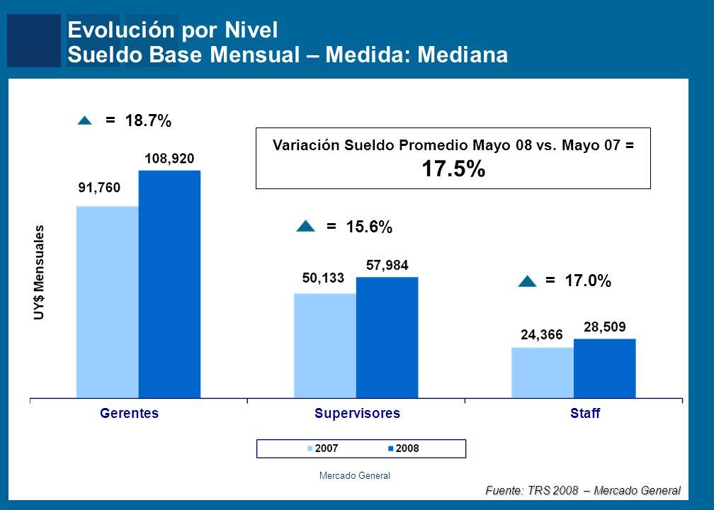 Mercer = 18.7% Evolución por Nivel Sueldo Base Mensual – Medida: Mediana Mercado General = 15.6% = 17.0% SupervisoresGerentesStaff Variación Sueldo Pr