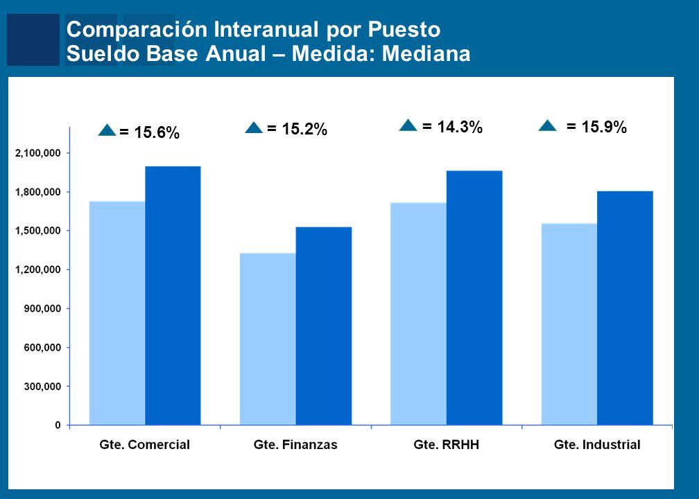 Mercer Comparación Interanual por Puesto Sueldo Base Anual – Medida: Mediana = 15.6% Mercado General – Muestra Homogenea = 15.2% = 14.3% = 15.9%