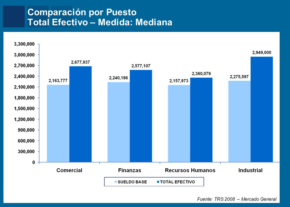 Mercer Comparación por Puesto Total Efectivo – Medida: Mediana Mercado General – Muestra Homogenea Fuente: TRS 2008 – Mercado General