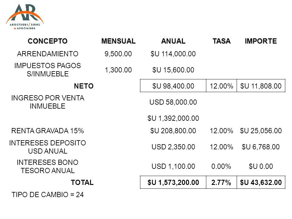 CONCEPTOMENSUALANUALTASAIMPORTE ARRENDAMIENTO9,500.00$U 114,000.00 IMPUESTOS PAGOS S/INMUEBLE 1,300.00$U 15,600.00 NETO$U 98,400.0012.00%$U 11,808.00