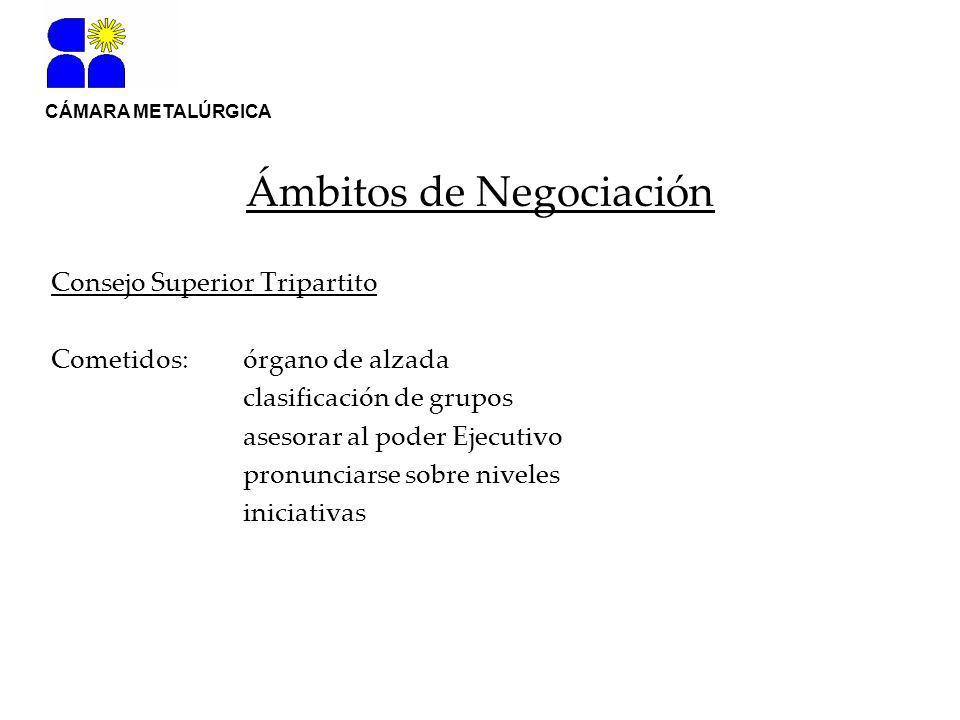 Consejo Superior Tripartito Cometidos: órgano de alzada clasificación de grupos asesorar al poder Ejecutivo pronunciarse sobre niveles iniciativas CÁMARA METALÚRGICA Ámbitos de Negociación