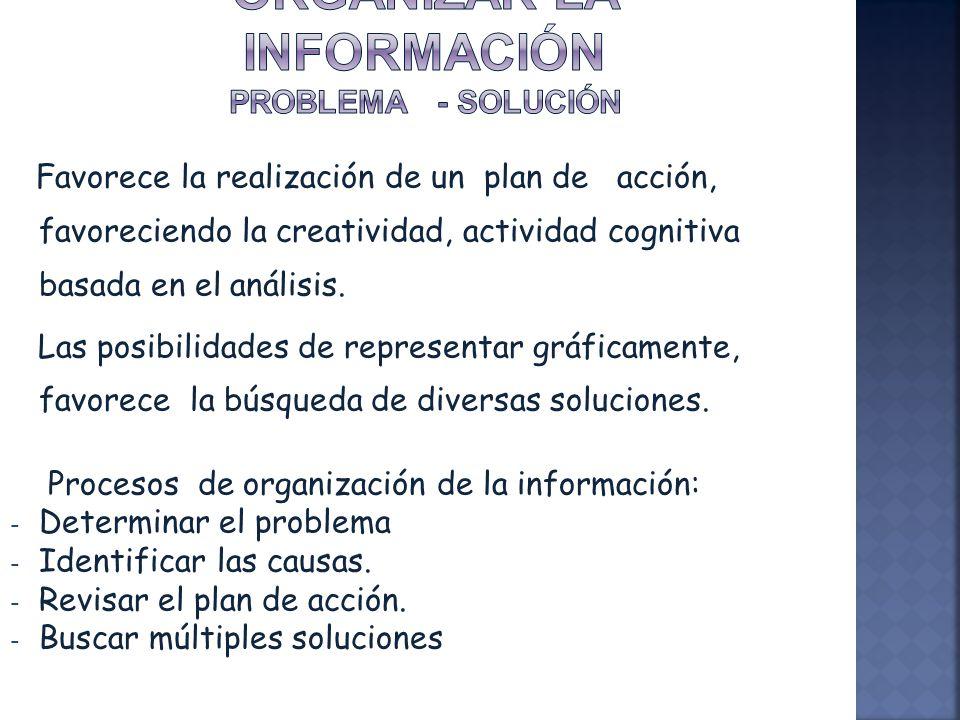 Favorece la realización de un plan de acción, favoreciendo la creatividad, actividad cognitiva basada en el análisis. Las posibilidades de representar