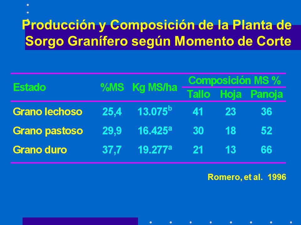 Producción y Composición de la Planta de Sorgo Granífero según Momento de Corte Romero, et al. 1996