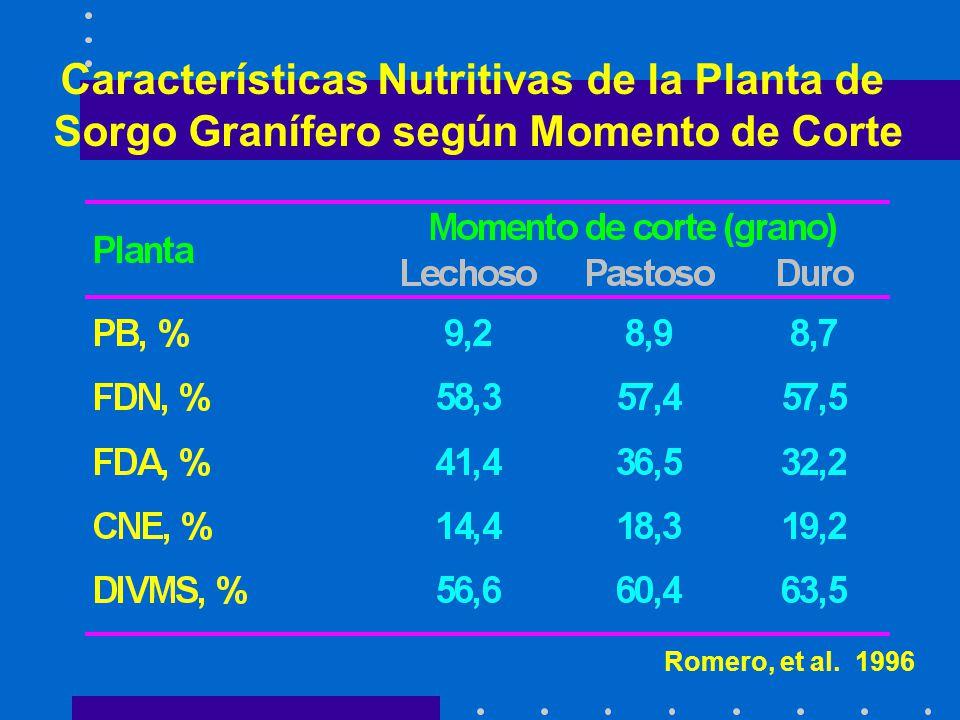 Características Nutritivas de la Planta de Sorgo Granífero según Momento de Corte Romero, et al.