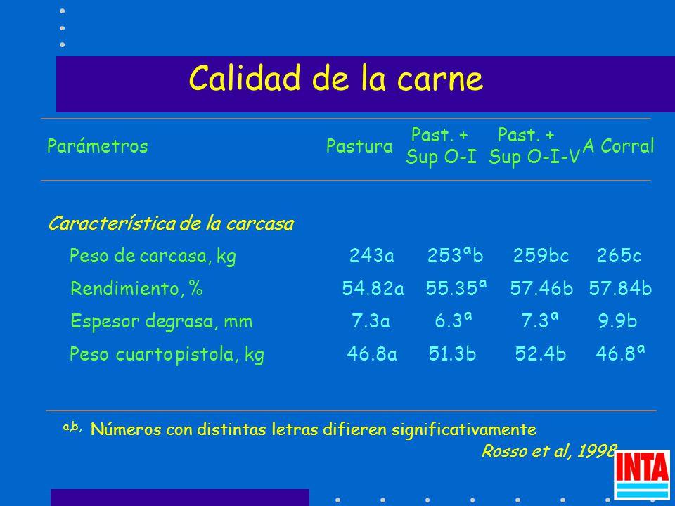 Calidad de la carne ParámetrosPastura Past. + Sup O-I Past.