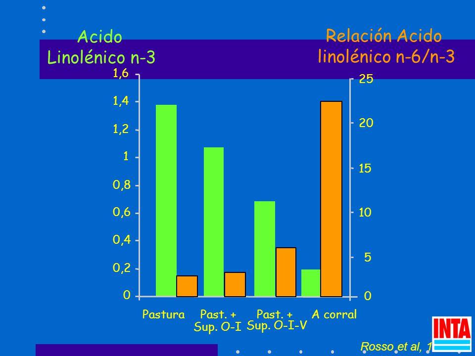 Rosso et al, 1998 Acido Linolénico n-3 0 0,2 0,4 0,6 0,8 1 1,2 1,4 1,6 PasturaPast.