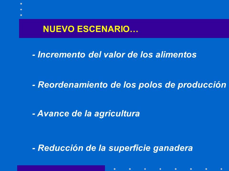 NUEVO ESCENARIO… - Incremento del valor de los alimentos - Reordenamiento de los polos de producción - Avance de la agricultura - Reducción de la superficie ganadera