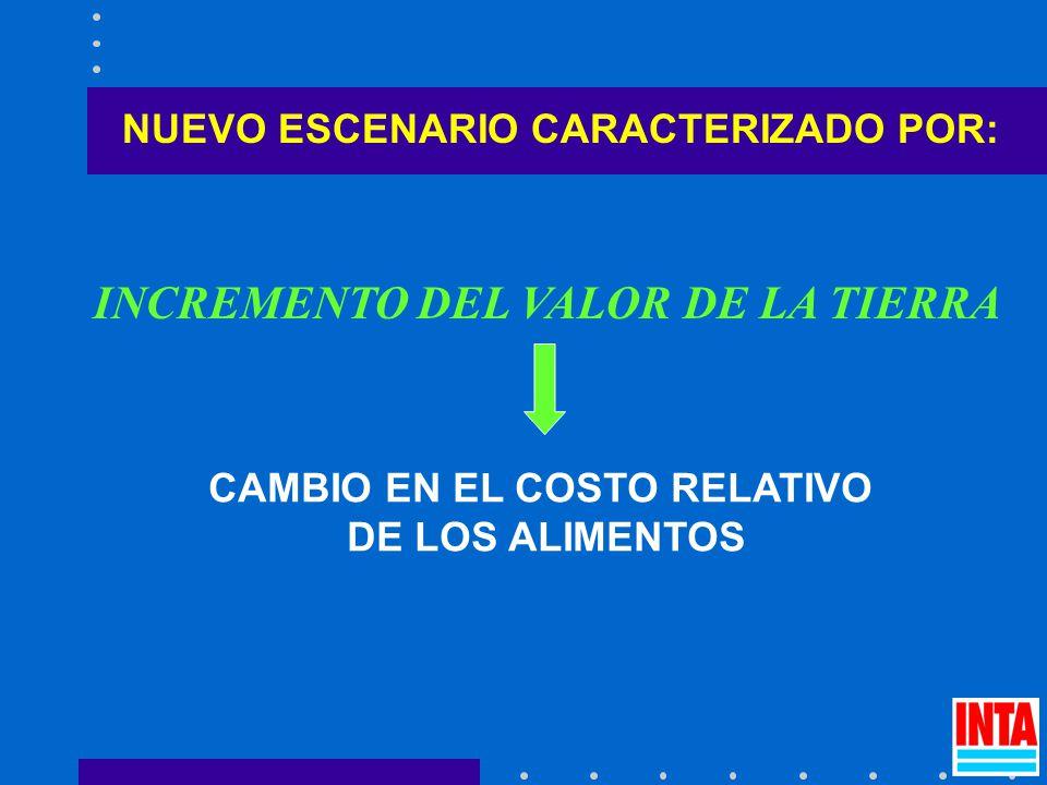 NUEVO ESCENARIO CARACTERIZADO POR: INCREMENTO DEL VALOR DE LA TIERRA CAMBIO EN EL COSTO RELATIVO DE LOS ALIMENTOS