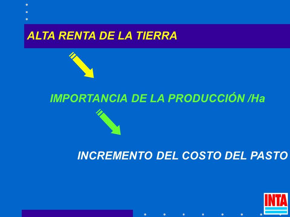 ALTA RENTA DE LA TIERRA IMPORTANCIA DE LA PRODUCCIÓN /Ha INCREMENTO DEL COSTO DEL PASTO