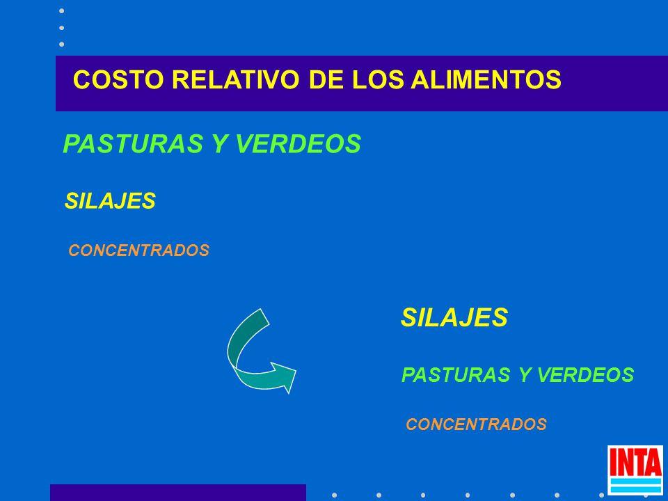PASTURAS Y VERDEOS SILAJES CONCENTRADOS SILAJES PASTURAS Y VERDEOS CONCENTRADOS COSTO RELATIVO DE LOS ALIMENTOS