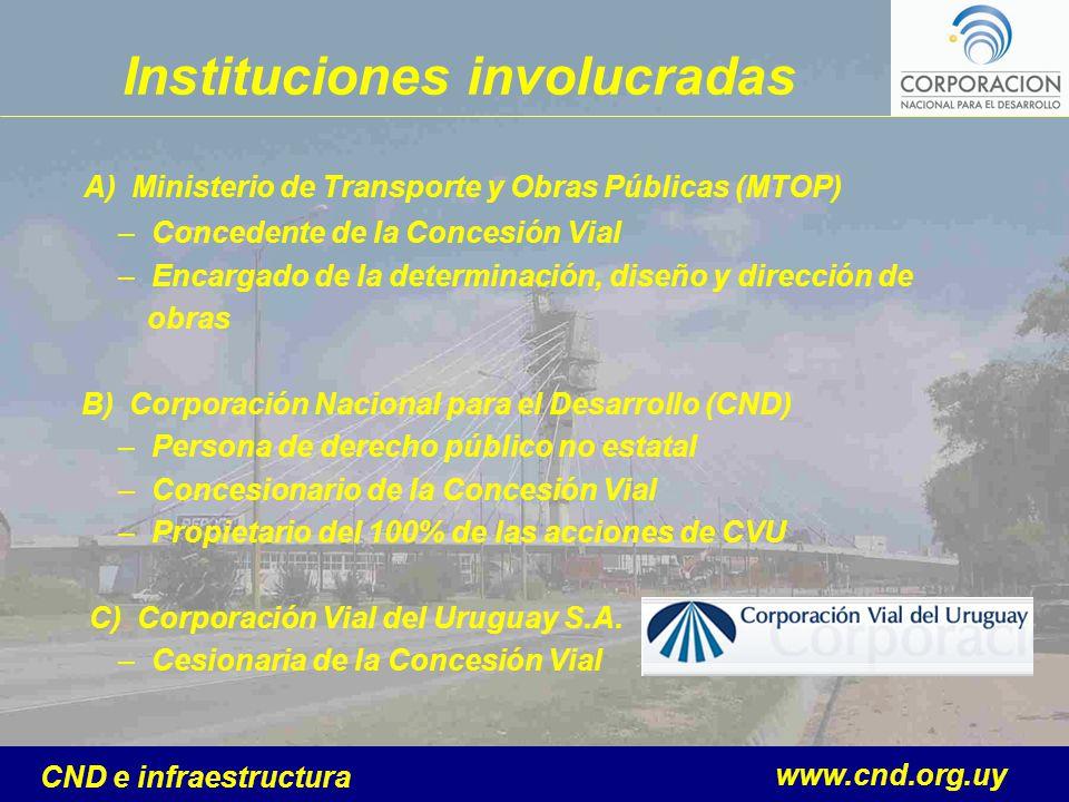www.cnd.org.uy CND e infraestructura Instituciones involucradas A) Ministerio de Transporte y Obras Públicas (MTOP) –Concedente de la Concesión Vial –