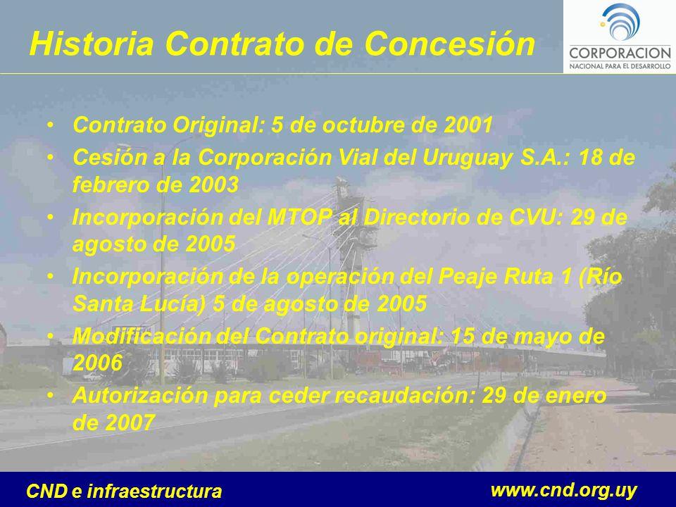 www.cnd.org.uy CND e infraestructura Historia Contrato de Concesión Contrato Original: 5 de octubre de 2001 Cesión a la Corporación Vial del Uruguay S