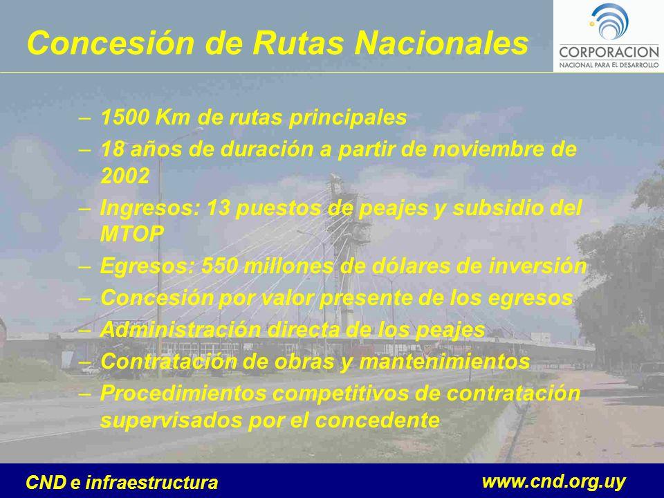 www.cnd.org.uy CND e infraestructura Concesión de Rutas Nacionales –1500 Km de rutas principales –18 años de duración a partir de noviembre de 2002 –I
