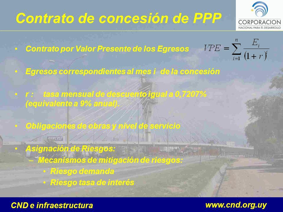 www.cnd.org.uy CND e infraestructura Contrato de concesión de PPP Contrato por Valor Presente de los Egresos Egresos correspondientes al mes i de la c