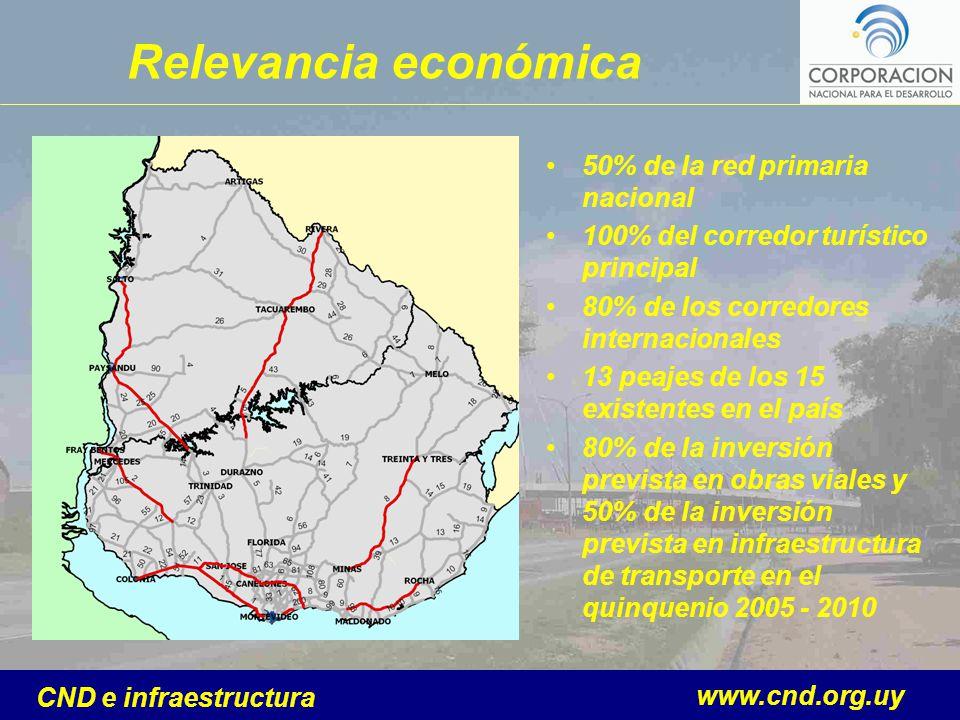 www.cnd.org.uy CND e infraestructura Relevancia económica 50% de la red primaria nacional 100% del corredor turístico principal 80% de los corredores