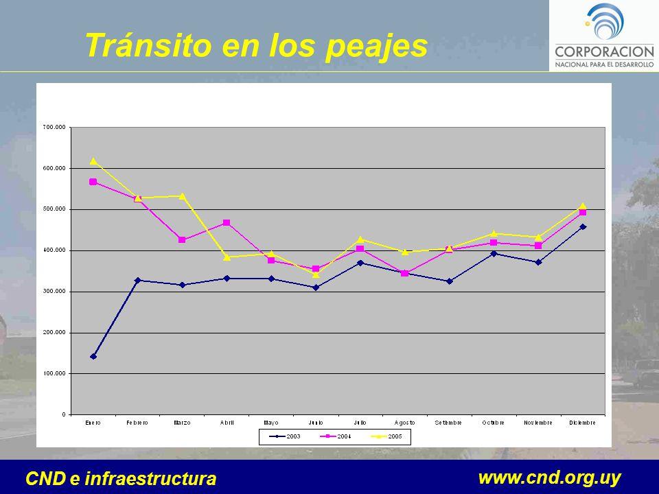www.cnd.org.uy CND e infraestructura Tránsito en los peajes