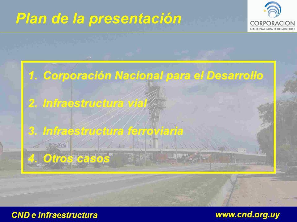 www.cnd.org.uy CND e infraestructura Plan de la presentación 1.Corporación Nacional para el Desarrollo 2.Infraestructura vial 3.Infraestructura ferrov