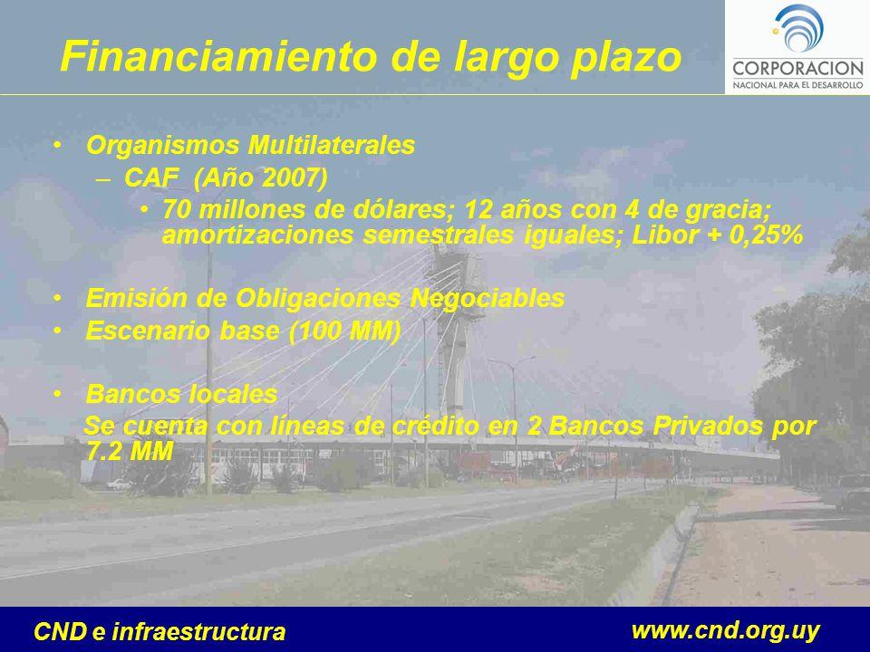 www.cnd.org.uy CND e infraestructura Financiamiento de largo plazo Organismos Multilaterales –CAF (Año 2007) 70 millones de dólares; 12 años con 4 de