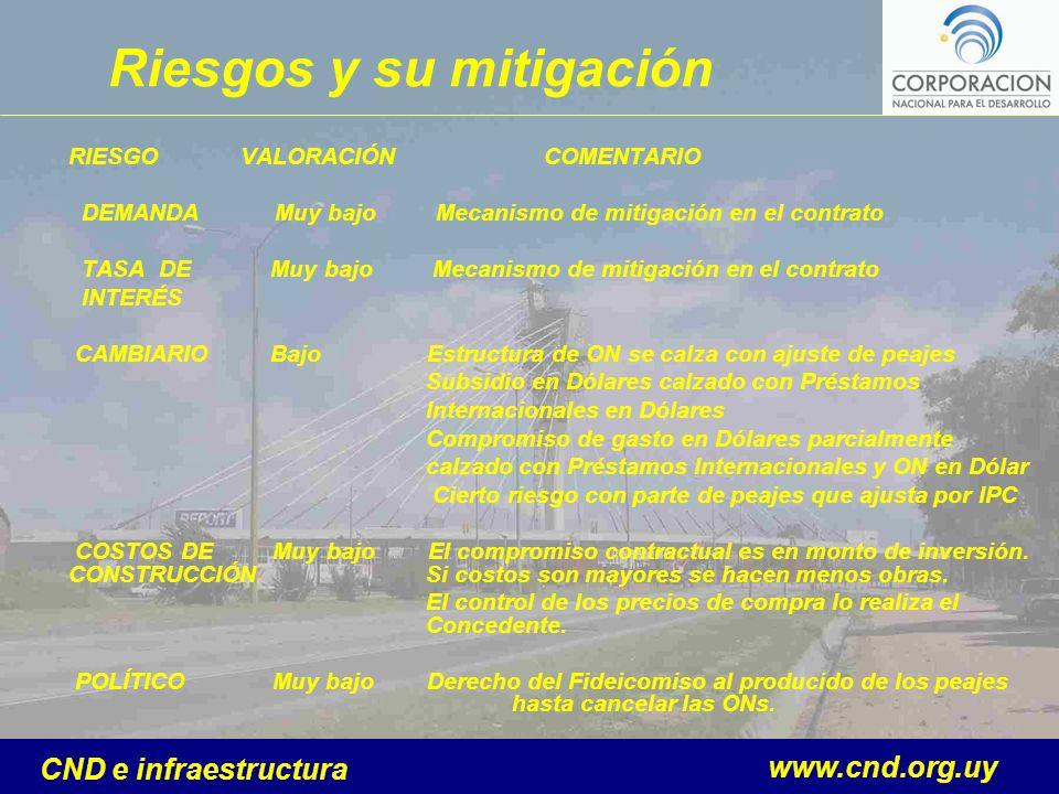 www.cnd.org.uy CND e infraestructura RIESGO VALORACIÓN COMENTARIO DEMANDA Muy bajo Mecanismo de mitigación en el contrato TASA DE Muy bajo Mecanismo d
