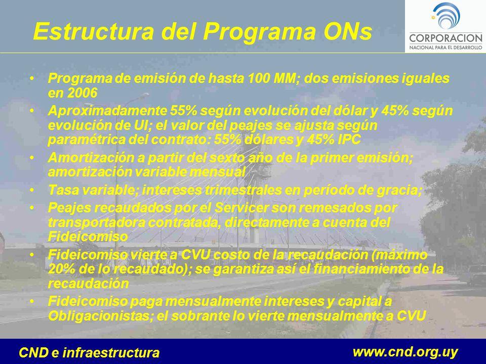 www.cnd.org.uy CND e infraestructura Estructura del Programa ONs Programa de emisión de hasta 100 MM; dos emisiones iguales en 2006 Aproximadamente 55
