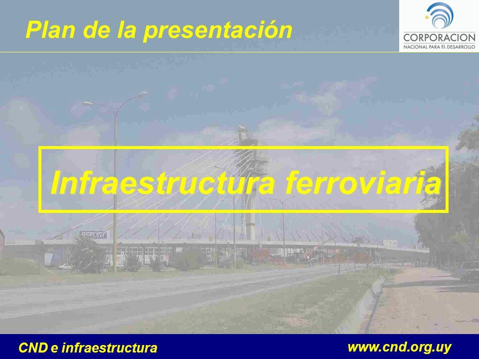 www.cnd.org.uy CND e infraestructura Plan de la presentación Infraestructura ferroviaria
