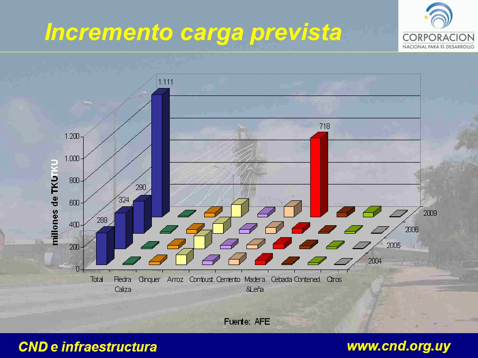 www.cnd.org.uy CND e infraestructura Incremento carga prevista