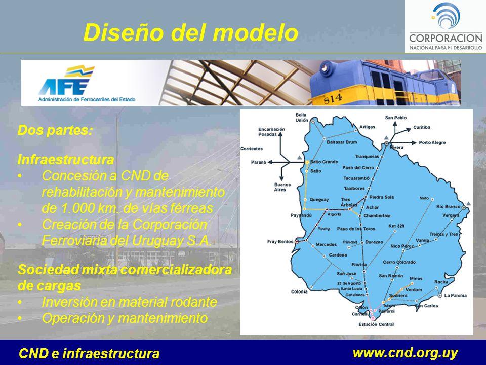 www.cnd.org.uy CND e infraestructura Dos partes: Infraestructura Concesión a CND de rehabilitación y mantenimiento de 1.000 km.