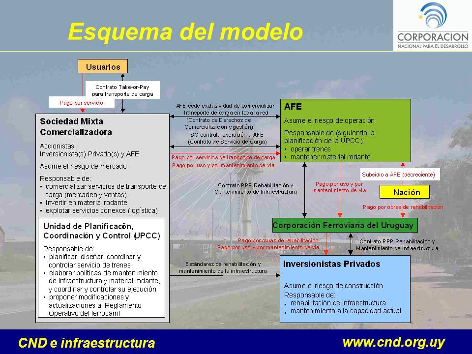 www.cnd.org.uy CND e infraestructura Esquema del modelo