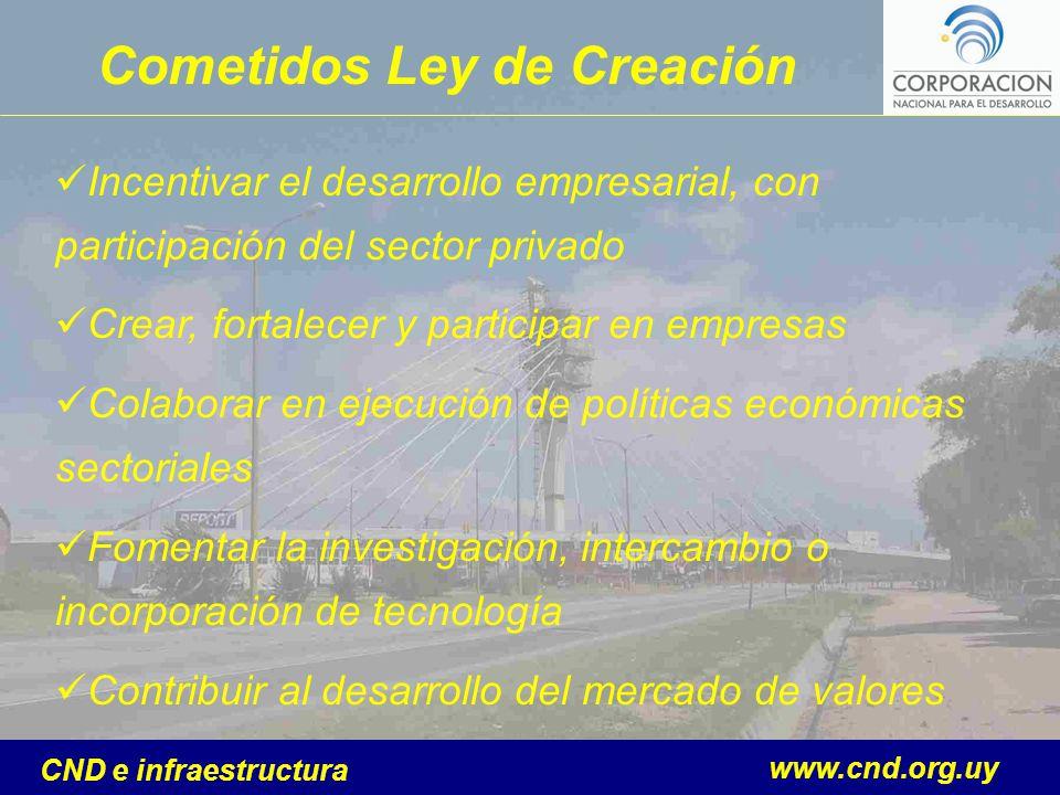 www.cnd.org.uy CND e infraestructura Cometidos Ley de Creación Incentivar el desarrollo empresarial, con participación del sector privado Crear, forta
