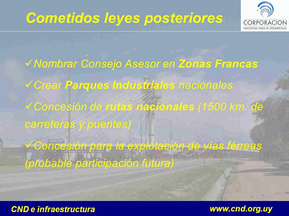 www.cnd.org.uy CND e infraestructura Cometidos leyes posteriores Nombrar Consejo Asesor en Zonas Francas Crear Parques Industriales nacionales Concesi
