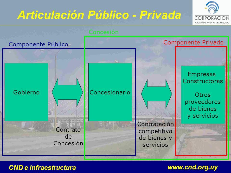 www.cnd.org.uy CND e infraestructura GobiernoConcesionario Empresas Constructoras Otros proveedores de bienes y servicios Contratación competitiva de