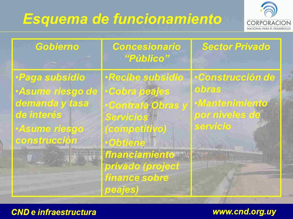 www.cnd.org.uy CND e infraestructura GobiernoConcesionario Público Sector Privado Paga subsidio Asume riesgo de demanda y tasa de interés Asume riesgo