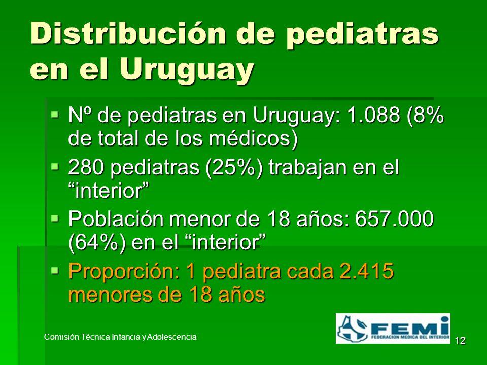12 Distribución de pediatras en el Uruguay Nº de pediatras en Uruguay: 1.088 (8% de total de los médicos) Nº de pediatras en Uruguay: 1.088 (8% de total de los médicos) 280 pediatras (25%) trabajan en el interior 280 pediatras (25%) trabajan en el interior Población menor de 18 años: 657.000 (64%) en el interior Población menor de 18 años: 657.000 (64%) en el interior Proporción: 1 pediatra cada 2.415 menores de 18 años Proporción: 1 pediatra cada 2.415 menores de 18 años Comisión Técnica Infancia y Adolescencia