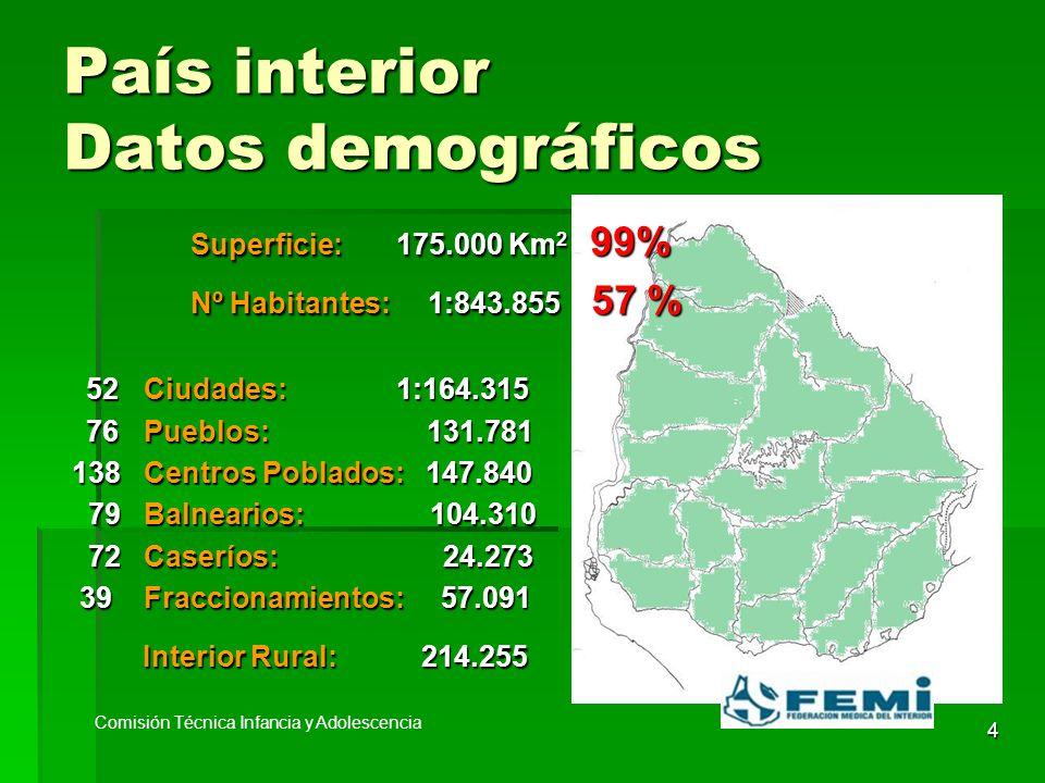 4 País interior Datos demográficos Superficie: 175.000 Km 2 99% Superficie: 175.000 Km 2 99% Nº Habitantes: 1:843.855 57 % Nº Habitantes: 1:843.855 57 % 52Ciudades: 1:164.315 52Ciudades: 1:164.315 76Pueblos: 131.781 76Pueblos: 131.781 138 Centros Poblados: 147.840 138 Centros Poblados: 147.840 79 Balnearios: 104.310 79 Balnearios: 104.310 72 Caseríos: 24.273 72 Caseríos: 24.273 39 Fraccionamientos: 57.091 39 Fraccionamientos: 57.091 Interior Rural: 214.255 Interior Rural: 214.255 Comisión Técnica Infancia y Adolescencia