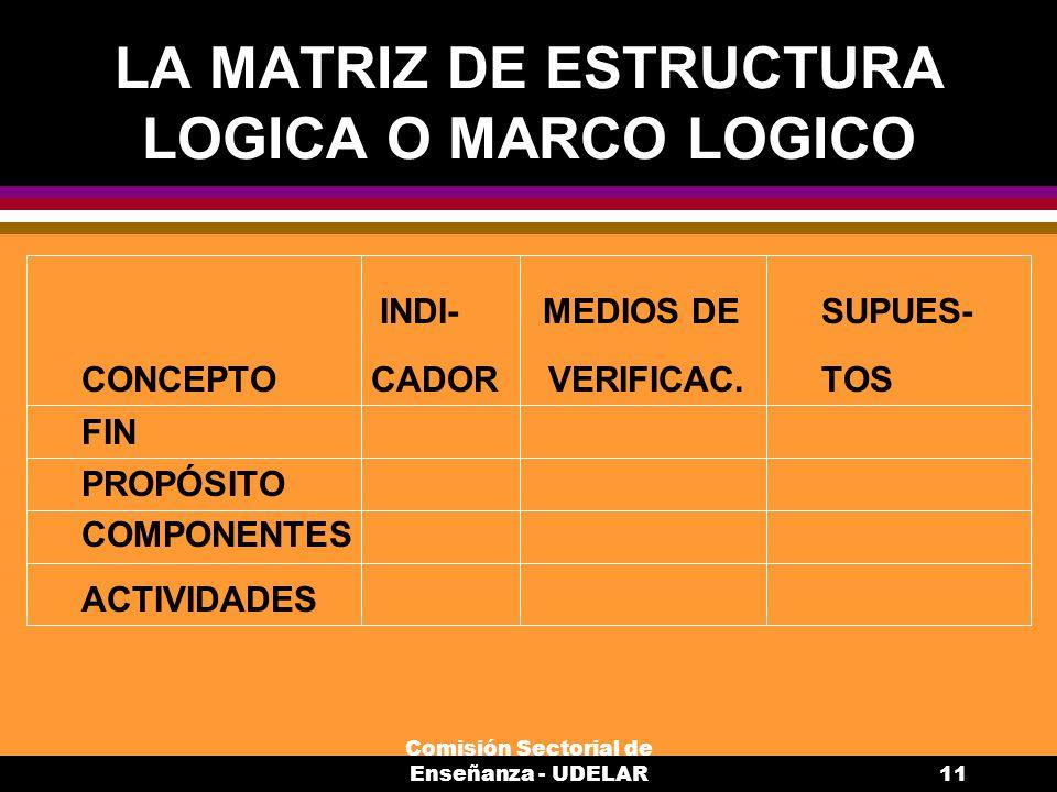 Comisión Sectorial de Enseñanza - UDELAR11 LA MATRIZ DE ESTRUCTURA LOGICA O MARCO LOGICO INDI- MEDIOS DESUPUES- CONCEPTO CADOR VERIFICAC.TOS FIN PROPÓSITO COMPONENTES ACTIVIDADES
