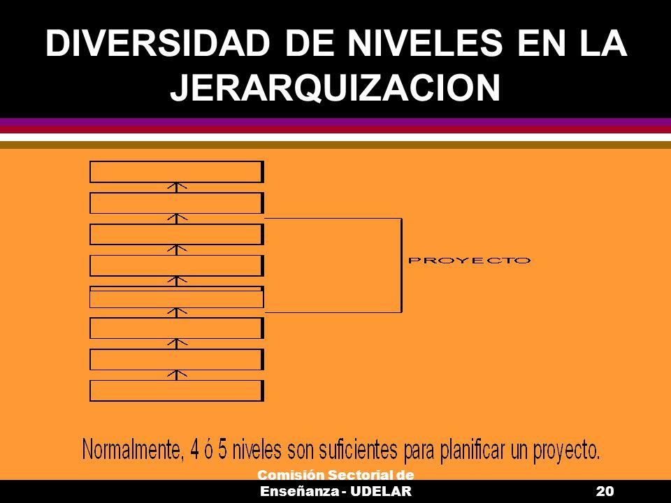 Comisión Sectorial de Enseñanza - UDELAR20 DIVERSIDAD DE NIVELES EN LA JERARQUIZACION