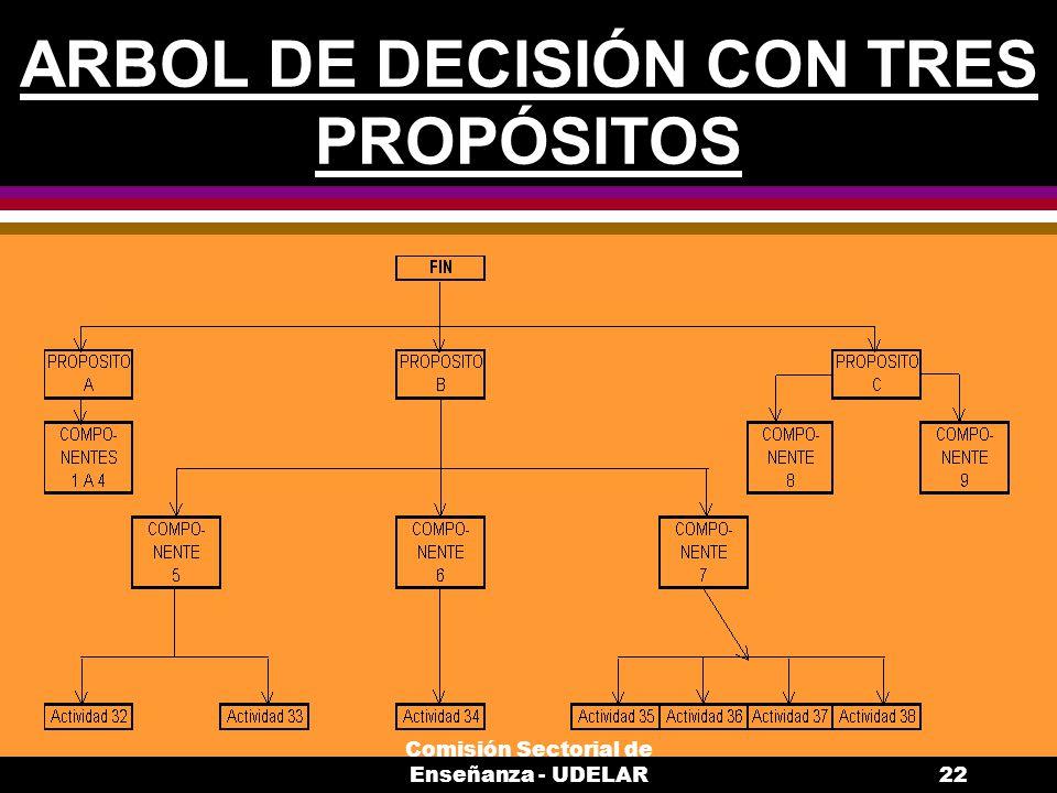 Comisión Sectorial de Enseñanza - UDELAR22 ARBOL DE DECISIÓN CON TRES PROPÓSITOS
