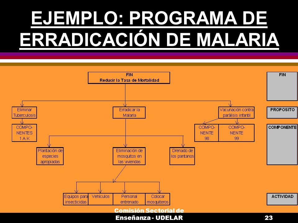 Comisión Sectorial de Enseñanza - UDELAR23 EJEMPLO: PROGRAMA DE ERRADICACIÓN DE MALARIA