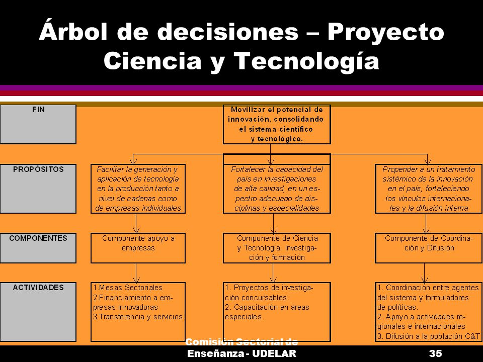 Comisión Sectorial de Enseñanza - UDELAR35 Árbol de decisiones – Proyecto Ciencia y Tecnología