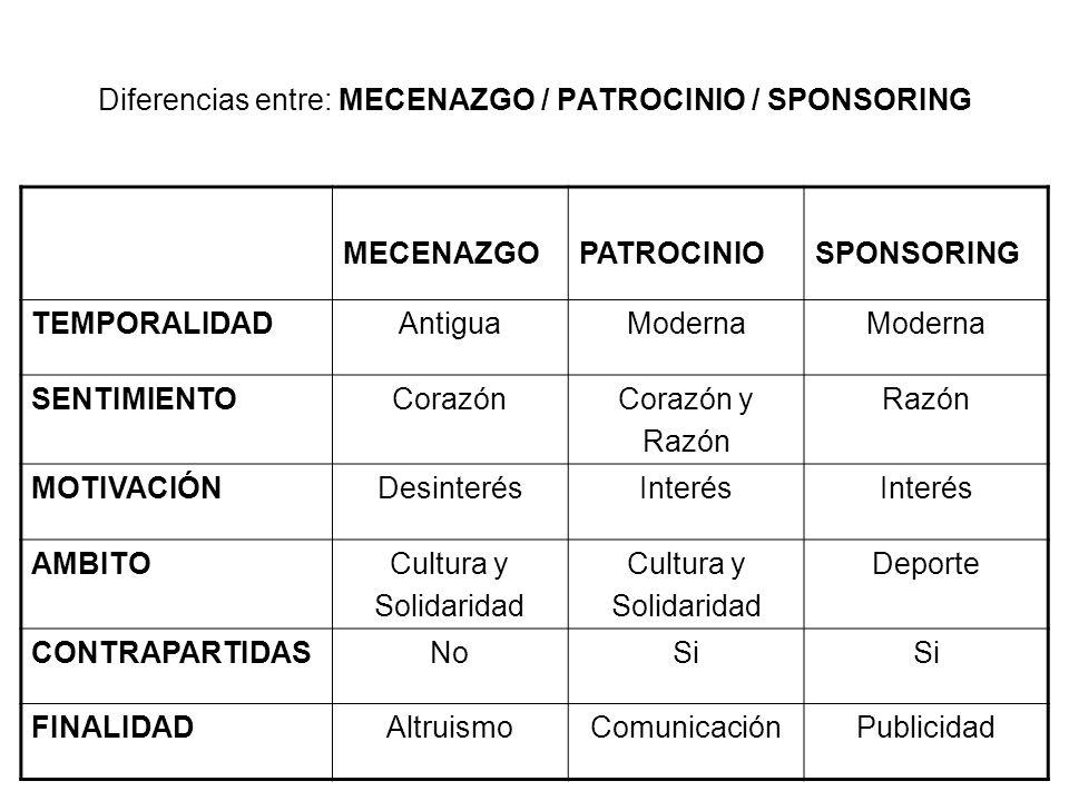 Diferencias entre: MECENAZGO / PATROCINIO / SPONSORING MECENAZGOPATROCINIOSPONSORING TEMPORALIDADAntiguaModerna SENTIMIENTOCorazónCorazón y Razón MOTIVACIÓNDesinterésInterés AMBITOCultura y Solidaridad Cultura y Solidaridad Deporte CONTRAPARTIDASNoSi FINALIDADAltruismoComunicaciónPublicidad