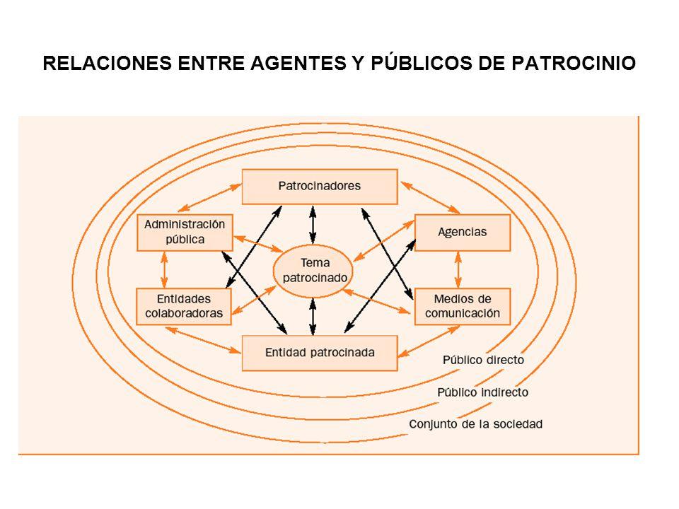 AMBITOS DEL PATROCINIO Cultural Patrimonio arquitectónico Deporte Enseñanza Salud Medio ambiente Actuaciones solidarias Medios de Comunicación Grandes eventos