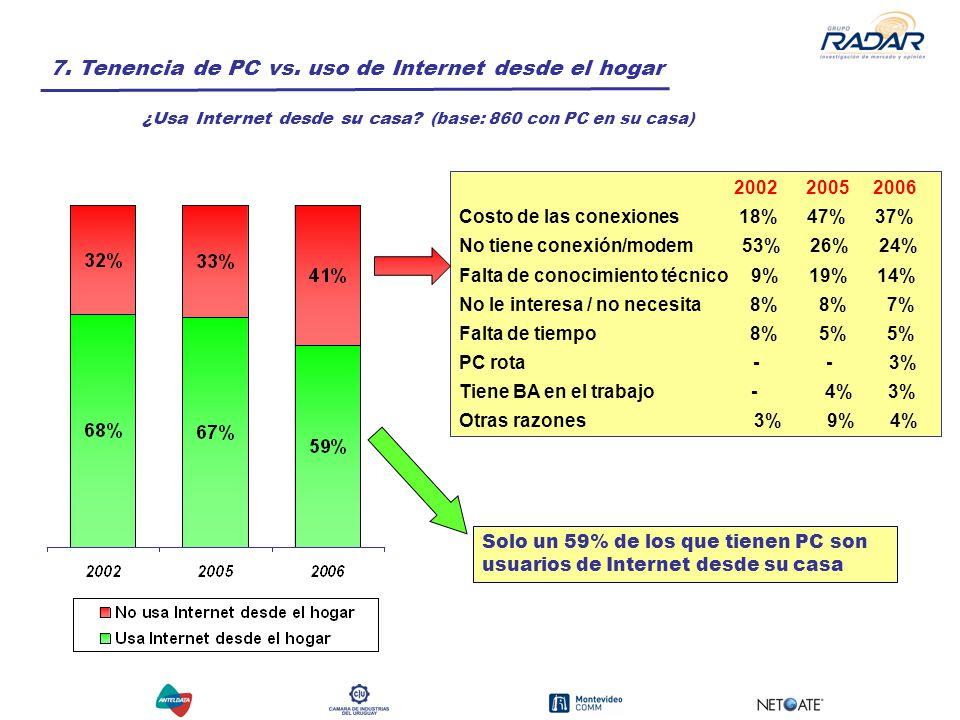 7. Tenencia de PC vs.